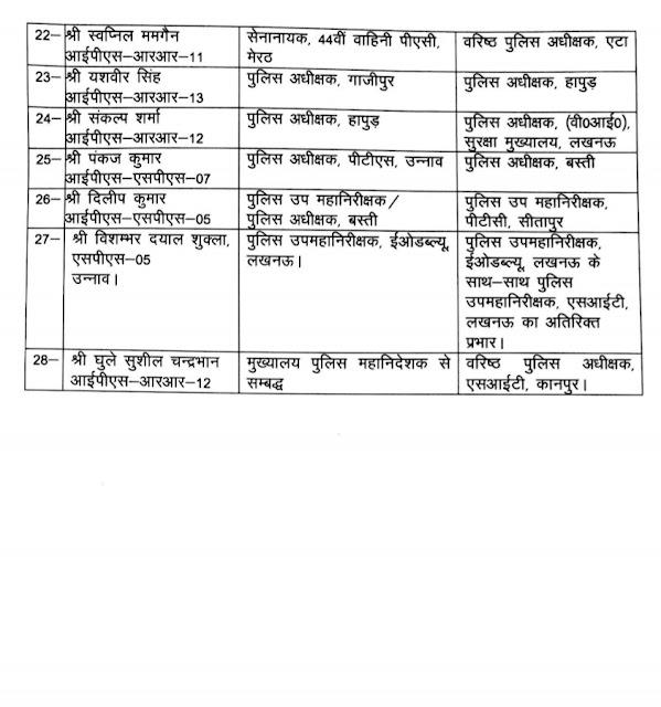 भारतीय पुलिस सेवा के 28 अधिकारियों का हुआ तबादला, ट्रांसफर सूची देखें