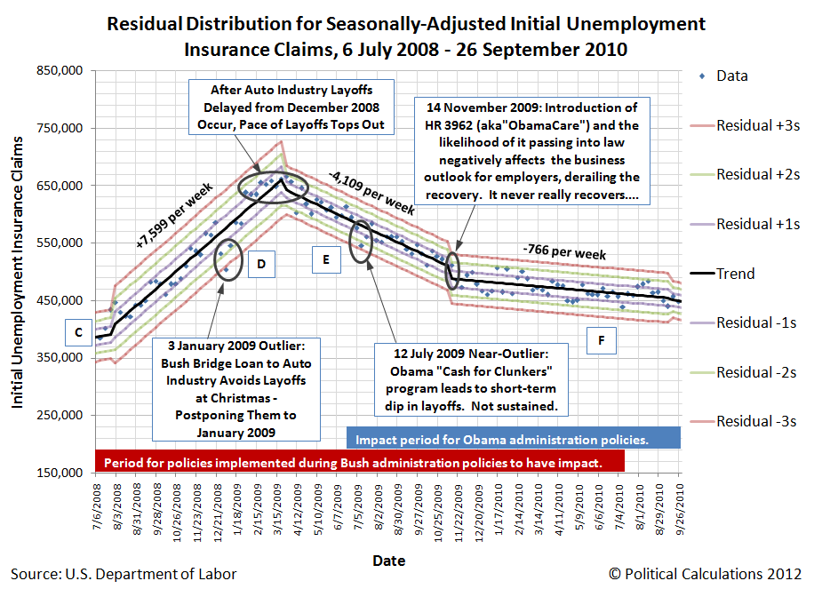 Residual Distribution for Seasonally-Adjusted Initial Unemployment Insurance Claims, 6 July 2008 - 26 September 2010