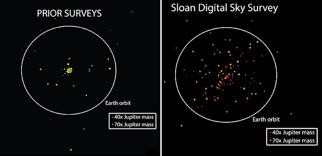"The ""before"" and ""after"" comparison of the number of known brown dwarfs orbiting other stars.  For each of the 41 close-in brown dwarf companions detected previously, the left panel shows the distance to its host star. The right panel shows the 112 brown dwarfs discovered in the new study.  In both panels, the sizes of the brown dwarfs indicate their masses, and the circle shows the distance to Earth's orbit. The larger dot (yellow or red) in the center of each panel represents the host star (not to scale). All the companions were discovered in different systems; they are shown together for comparison only. Credit: SDSS"
