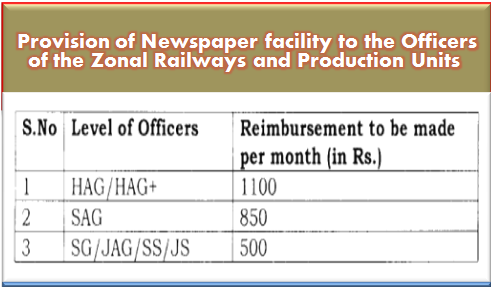 provision-of-newspaper-facility-to-railway-staff