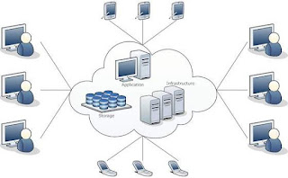 tutorial-cloud-computing