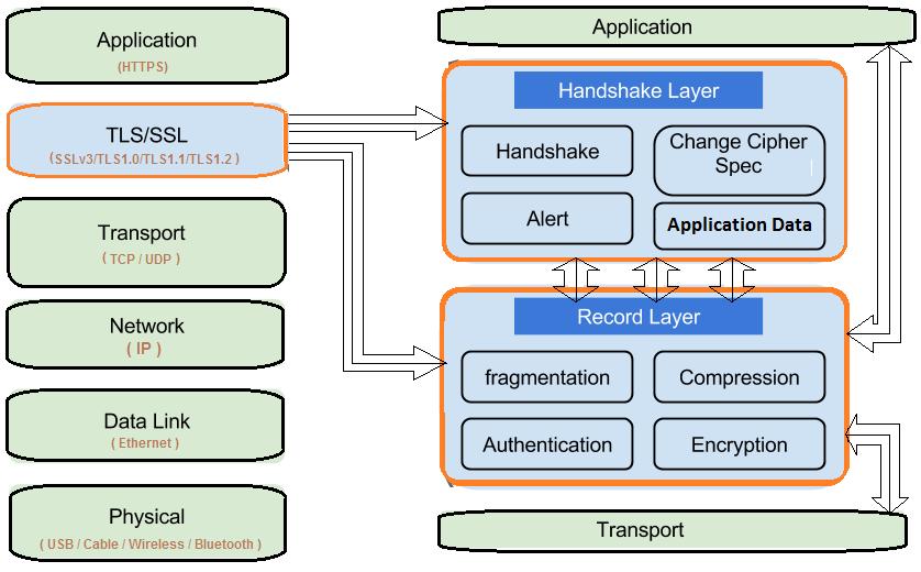 Let's go in depth: Inspecting TLS/SSL