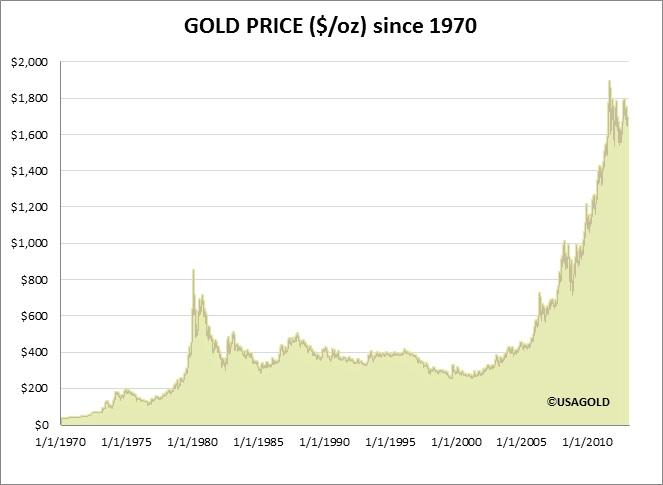872e9c92 I desember 1974 nådde gullprisen målt i USD 195,25. (PS. Alle priser som  nevnes her er London PM Fixing så fremt jeg ikke sier noe annet.