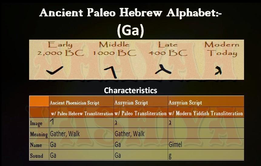 Ahayah Yashiya - Learn Ancient Phoenician Paleo Hebrew: Hebrew Alphabet