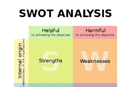 The Importance of SWOT Analysis and How to do it