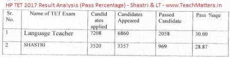 image : HPTET 2017 Result Analysis (Pass Percentage) Shastri & LT @TeachMatters