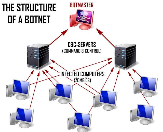 Botnet Malware Virus