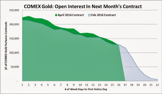 COMEX Gold Futures: April Open Interest less than February's