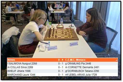 Carton plein ronde 1 pour l'équipe de Monaco face à Nîmes - Photo © Chess & Strategy
