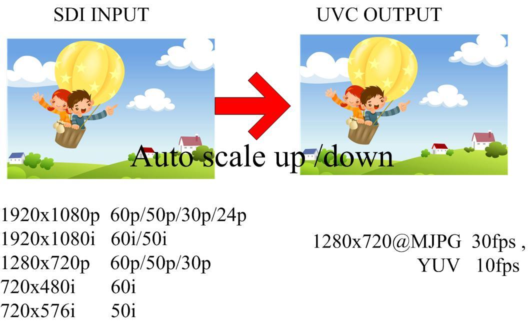Uvc web Camera driver linux