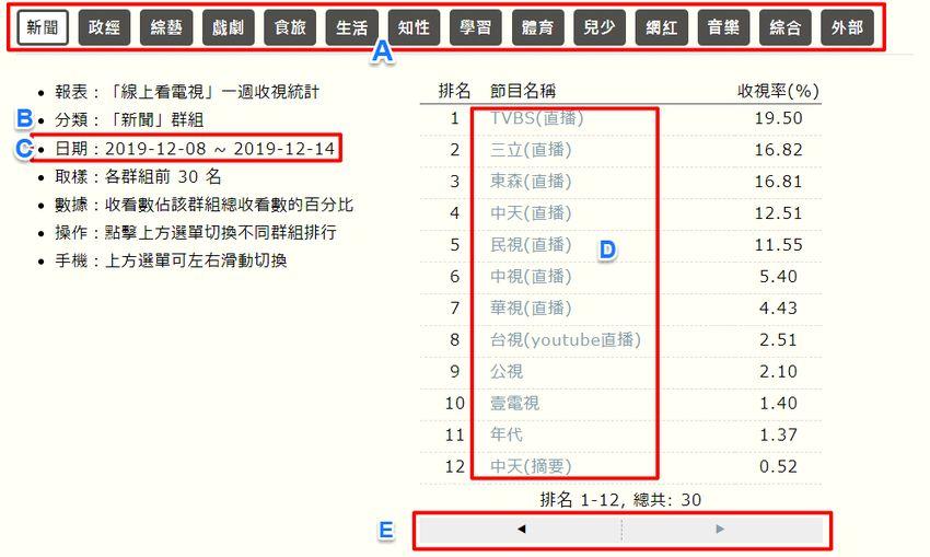 program-rank-list-1.jpg-電視節目頻道收視率排行榜查詢