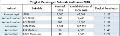 Menengok Tabel Resmi Tingkat/Level Persaingan Masuk Sekolah Kedinasan Tahun 2018