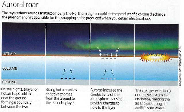 Corona discharge as possible source of aurora sounds (Source: David Hambling, New Scientist magazine, April 6, 2019)