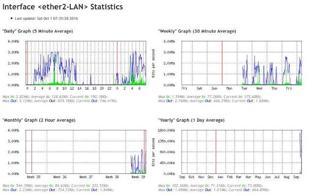 Cara memantau Traffic Jaringan menggunakan Tool Graphing di MikroTik