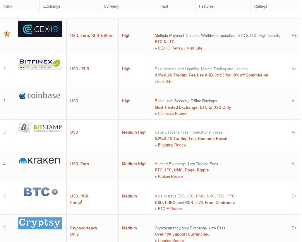 Top 6 sàn giao dịch bitcoin uy tín nhất thế giới