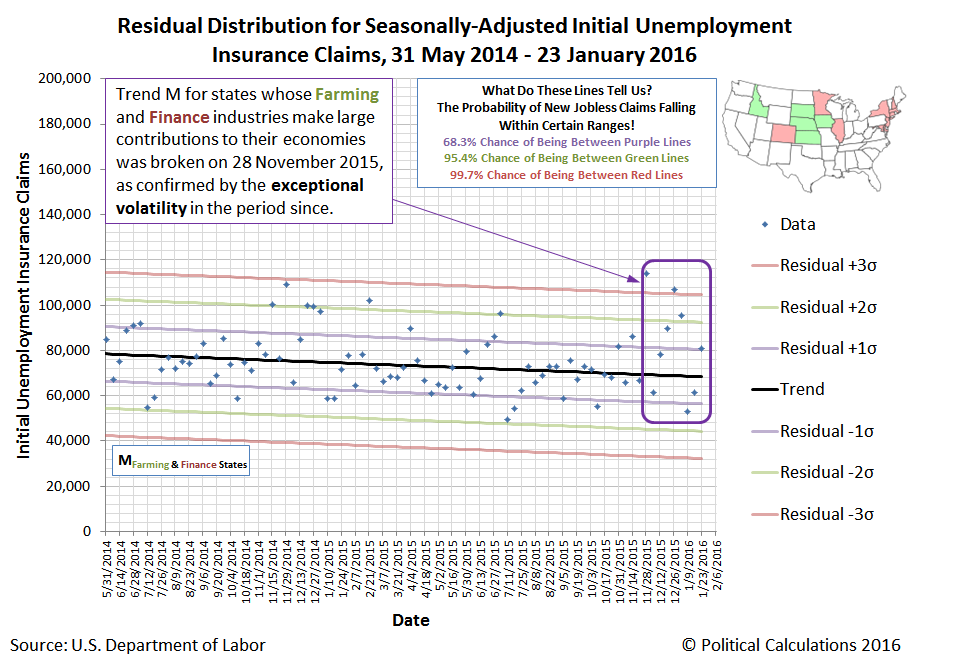 Residual Distribution of Seasonally-Adjusted Initial Unemployment Insurance Claims Filed Each Week from 31 May 2014 through 23 January 2016, for SD, NE, KS, IA, ID, NY, NJ, CT, MA, NH, MD, IL, MN, CO