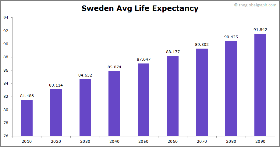 Sweden  Avg Life Expectancy