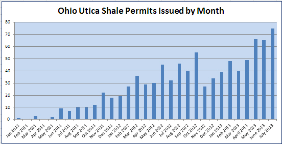 Chart of utica shale permit activity by month.