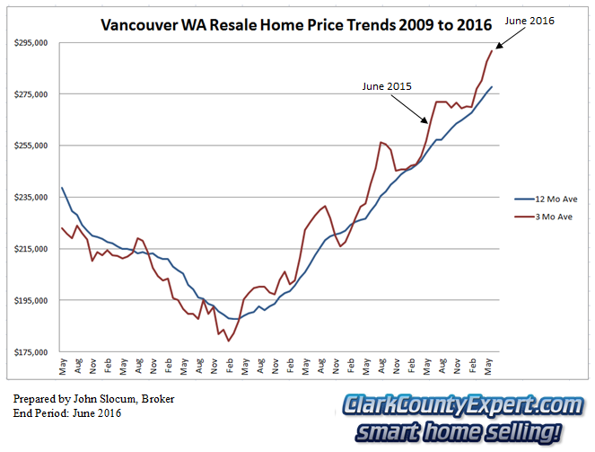 Vancouver WA Resale Home Sales June 2016 - Average Sales Price Trends