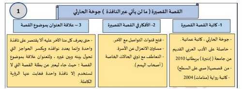 ملخص القصة القصيرة ما لن يأتي عبر النافذة لغة عربية للصف الثاني عشر الفصل الدراسي الأول - التعليم فى الإمارات