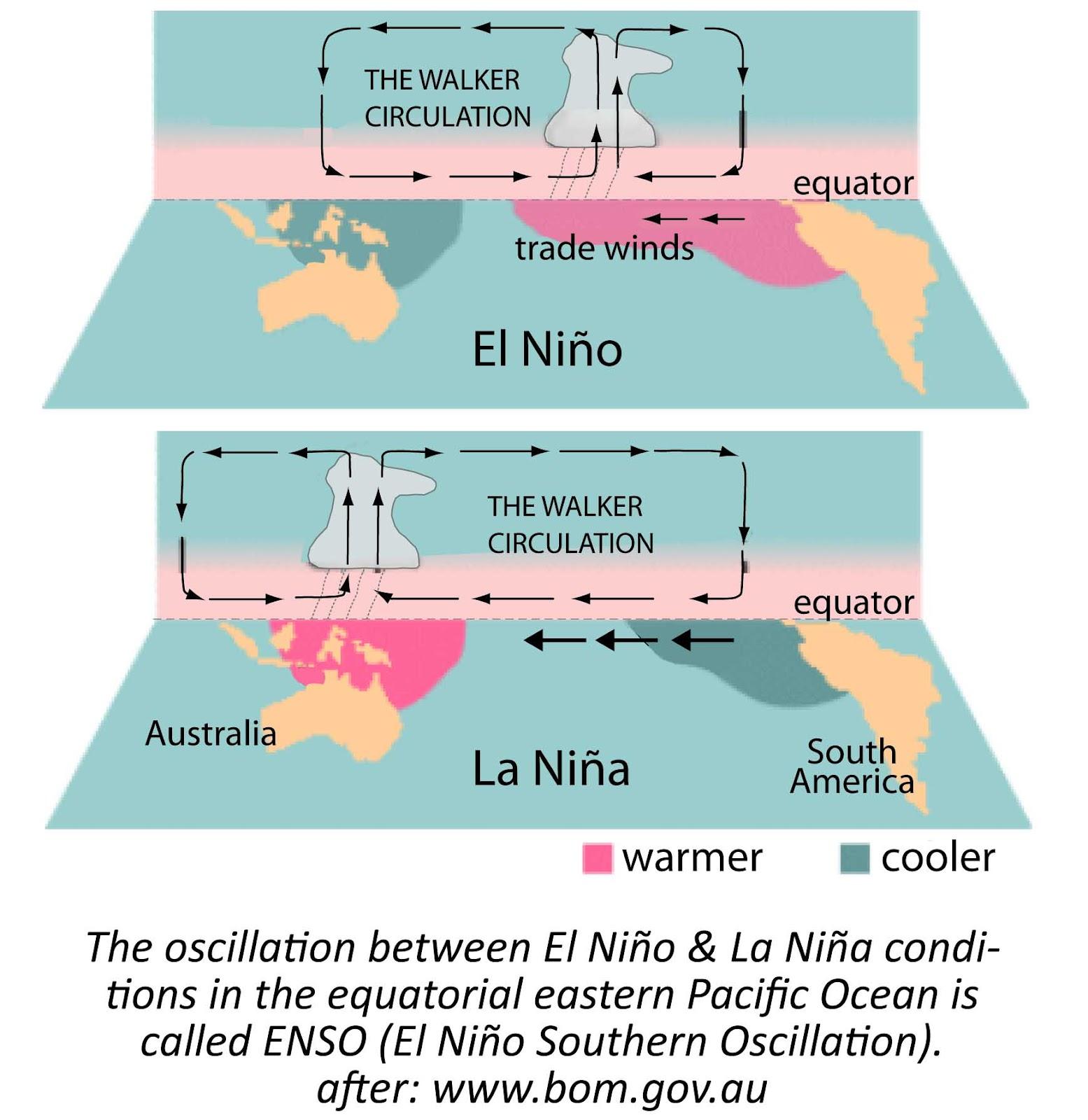 Venn Diagram Of El Nino And La Nina