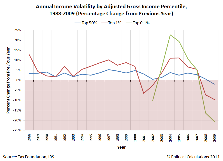 Annual Income Volatility by Adjusted Gross Income Percentile, 1988-2009 (Percentage Change from Previous Year)