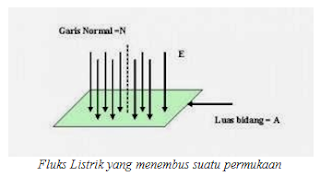 Pengertian Hukum Gauss