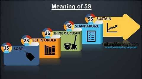 5S Meaning