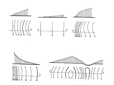 comportamiento_curvas