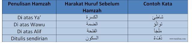 Kaidah Penulisan Hamzah Mutathorrifah (Hamzah di Tengah Kata)