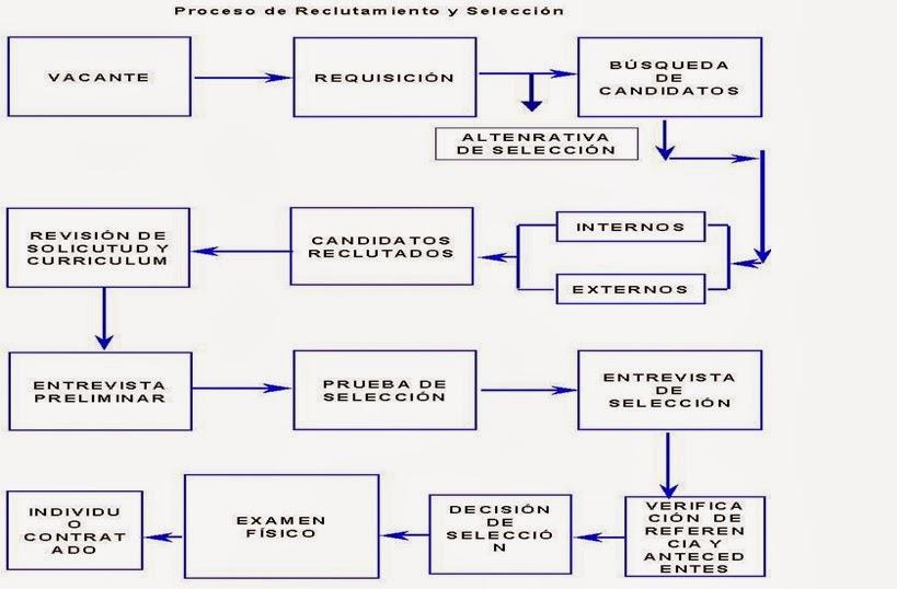 Reclutamiento Y Seleccion De Personal Reclutamiento Y Seleccion De
