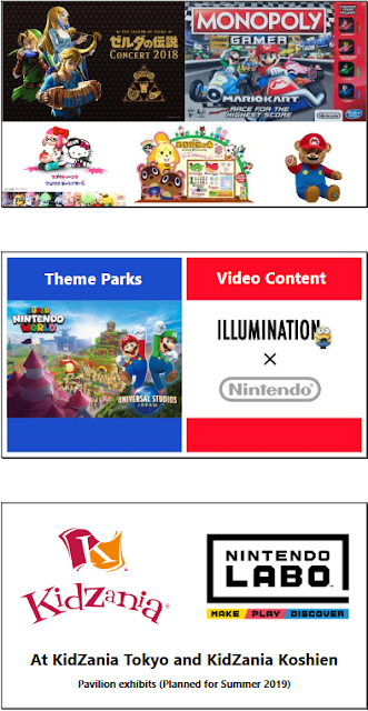 Nintendo intellectual property licensing expansion 2019 examples
