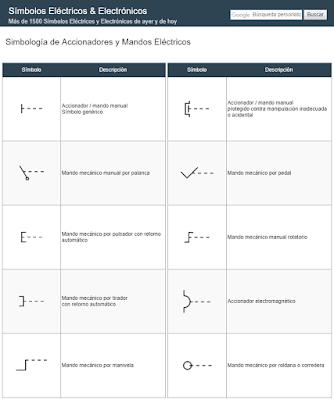 Simbología de Accionadores y Mandos Eléctricos