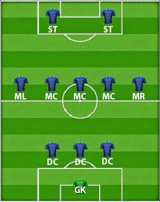 Cara Mengalahkan Formasi 4-3-3 : mengalahkan, formasi, 4-3-3, Mudah, Mengalahkan, Formasi, Eleven
