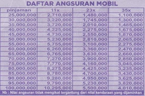 Tabel Angsuran Dana Tunai - ADIRA MAXI | Pinjaman Dana ...
