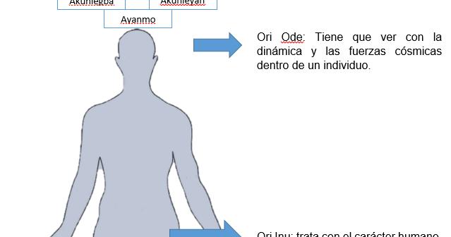 VISIÓN IFÁ ORISA: CATEGORIZACIONES DE ORI