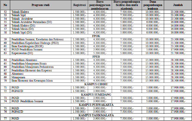 Biaya Kuliah di Universitas Gunadarma