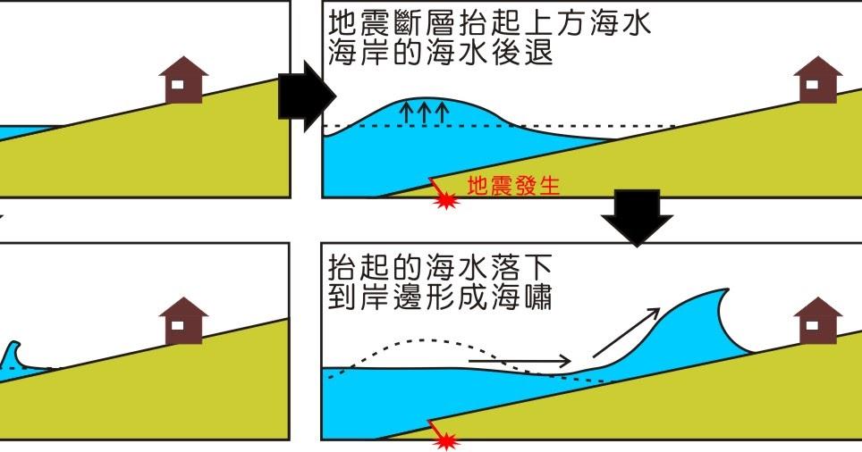 地球故事書: 【國語日報專區】為什麼會有海嘯?