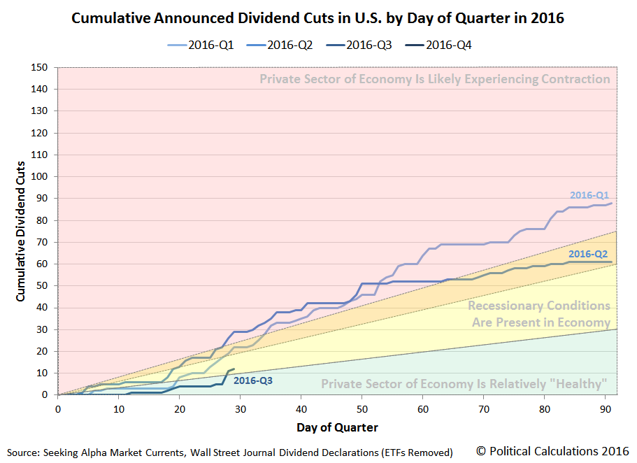 Cumulative Announced Dividend Cuts in U.S. by Day of Quarter, 2016Q1 vs 2016Q2 vs 2016Q3, Snapshot 2016-07-29