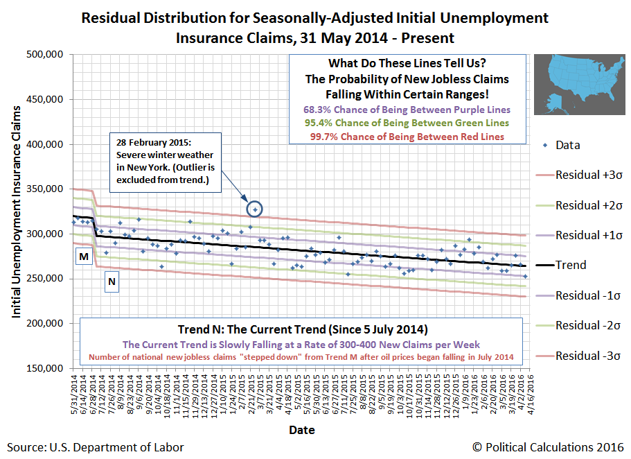 United States: Residual Distribution of Seasonally-Adjusted Initial Unemployment Insurance Claims Filed Weekly from 31 May 2014 through 9 April 2016