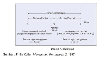Zona Kesepakatan Negosiasi