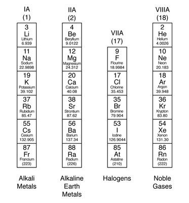 Suka chemistry alkaline earth metals on the periodic table alkaline earth metals on the periodic table urtaz Image collections