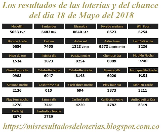 Resultados de las loterías de Colombia | Ganar chance | Los resultados de las loterías y del chance del dia 15 de Mayo del 2018