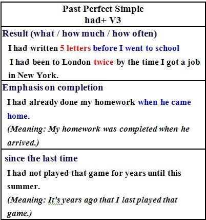 PERFECT PAST