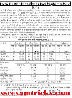 up btc Rampur Devriya Cut off