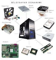Bir bilgisayar kasası içindeki donanımları gösteren görsel