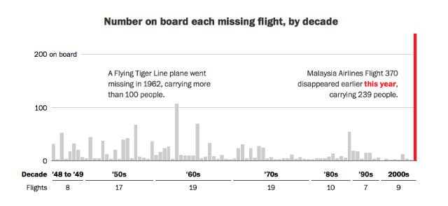 airliners have gone missing