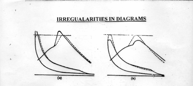 Iregularities in diagram marine