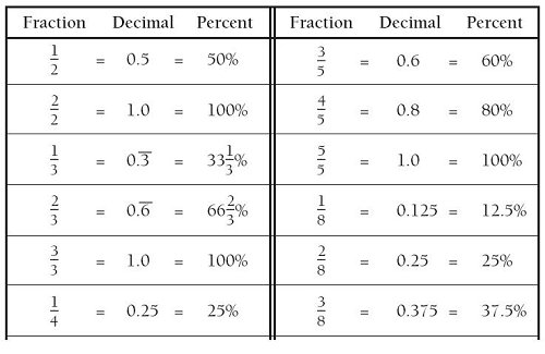 Fraction Decimal Percent Chart Worksheet Free Worksheets Library – Percent Fraction Decimal Worksheet