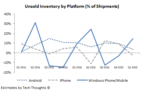 Unsold Inventory by Smartphone Platform
